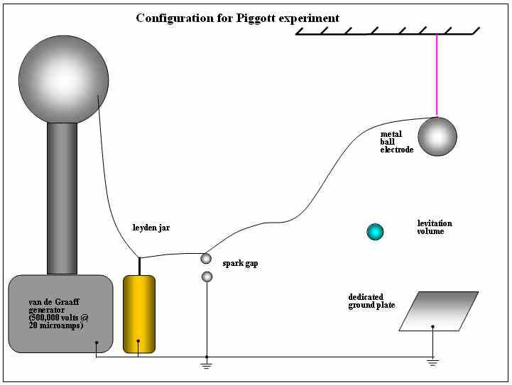 Poynting Vector Test Cells
